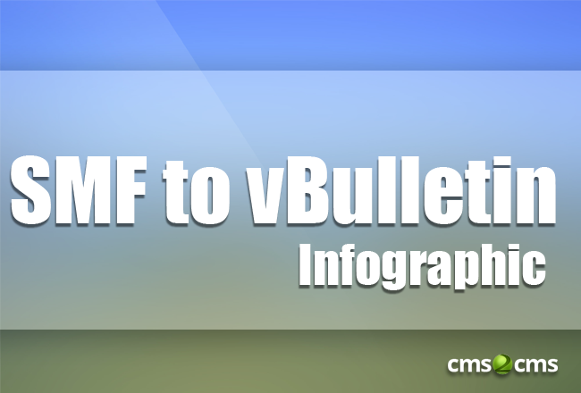 MIgrate from SMF to vBulletin Infographic