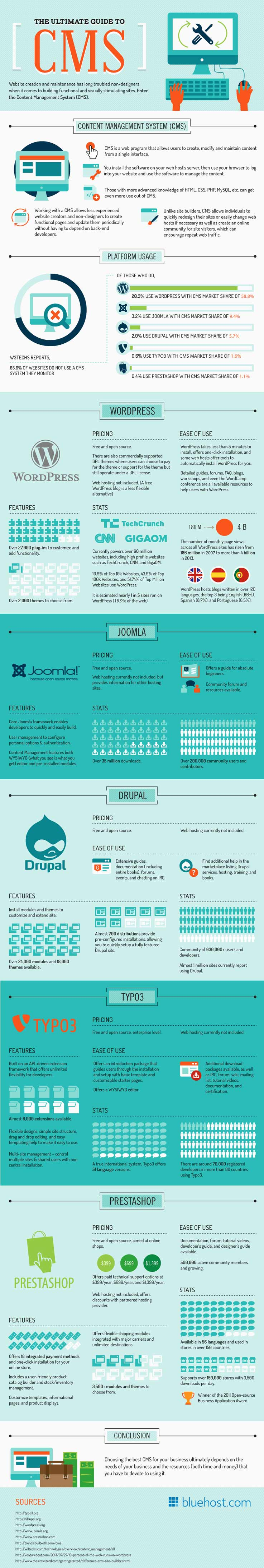 the-ultimate-guide-to-CMS-infographic