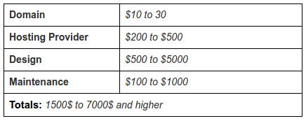 how-much-joomla-website-costs
