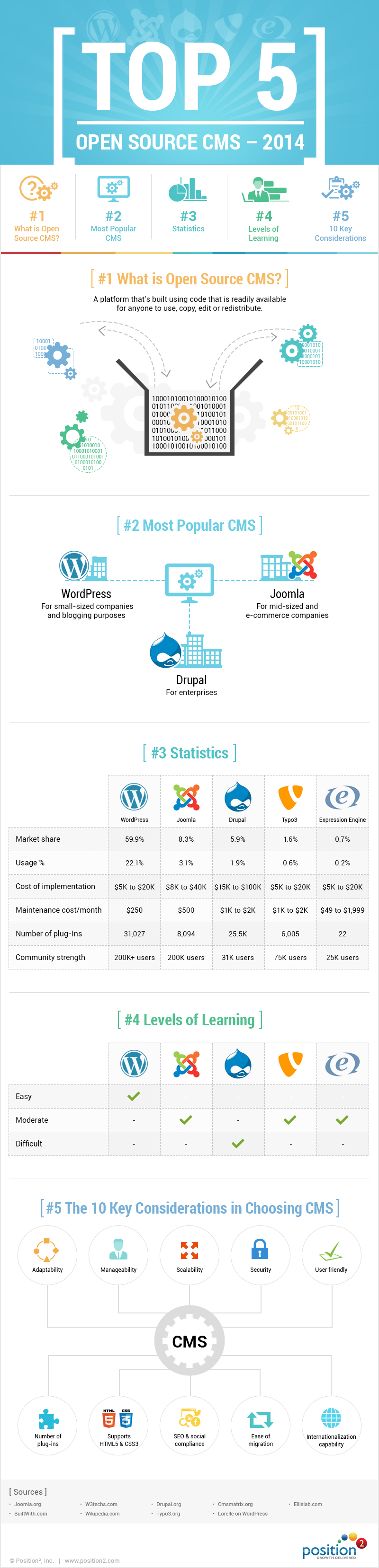 Infographic Open Source CMS