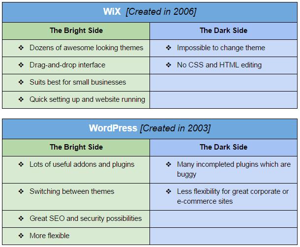 wix-wordpress-comparison